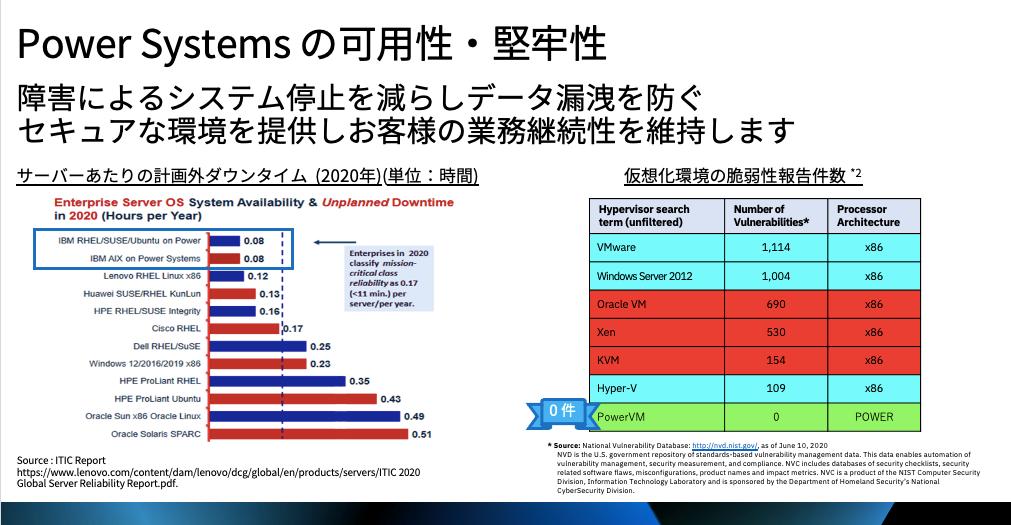 Power Systemsの可用性と堅牢性を説明する図