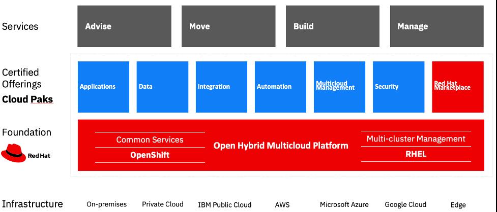 IBM のハイブリッドクラウド・プラットフォームの図