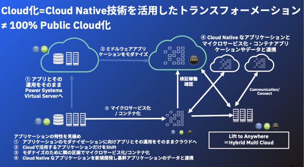 アプリケーションの特性に合わせたCloud Native技術の活用