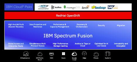 IBM Spectrum Fusionの紹介