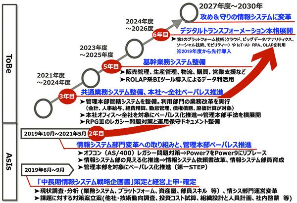 中長期情報システム戦略ロードマップ