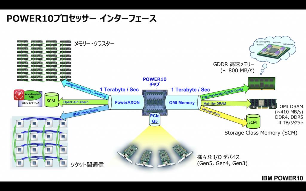 POWER10プロセッサー インファーフェースの図