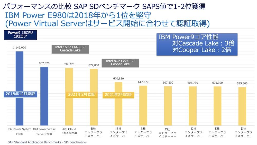 参考データ(SAP SDベンチマーク)