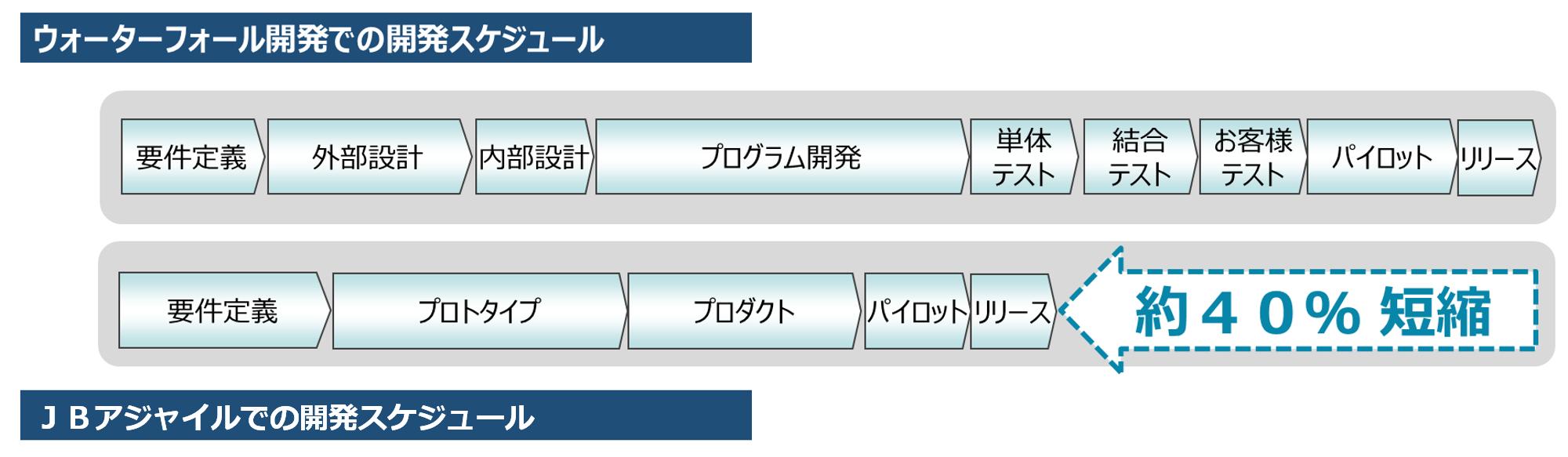 ウォーターフォール開発での開発スケジュール