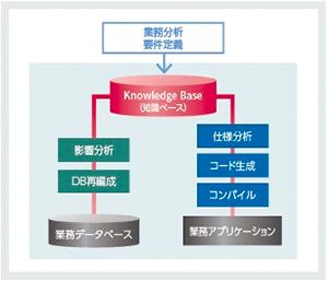 推論エンジンの説明図