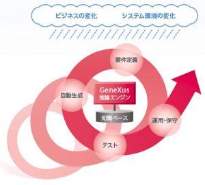 継続的な開発の説明図