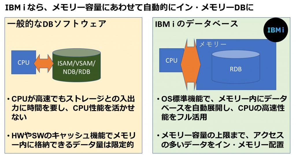 IBM iなら、メモリー容量にあわせて自動的にイン・メモリーDBに