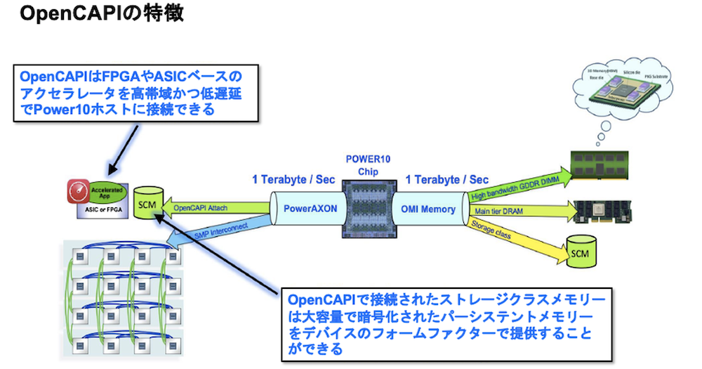 OpenCAPIの特長を説明する図