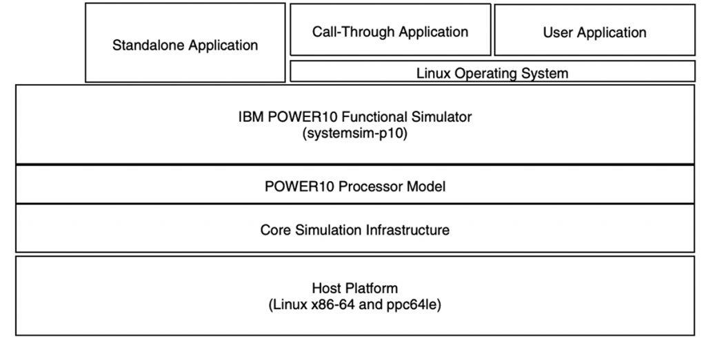 Power10 Functional Simulatorのスタックの説明図