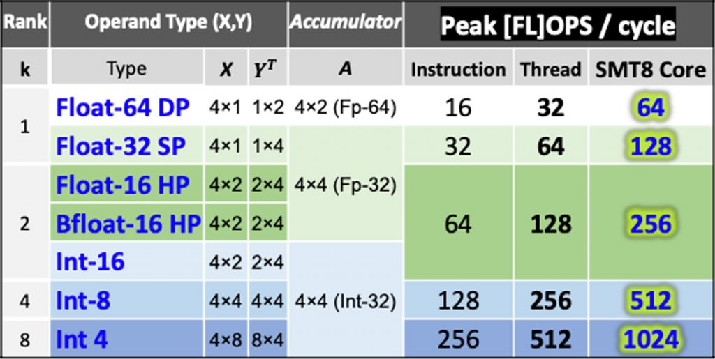対応演算精度とPeak [FL]OPS演算性能の表の画像