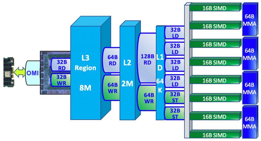 MMA専用ユニットとメモリー/L3/L2/L1キャッシュのread/write性能の説明図