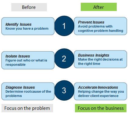 application-performance-management, APM