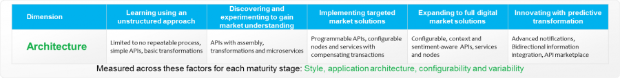 Architecture, API Economy