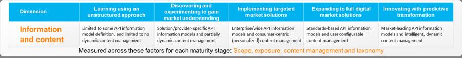 Informationandcontent, API Economy