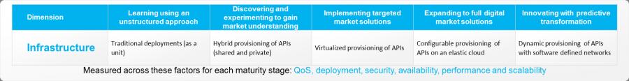 Infrastructure, API Economy