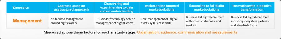 Management, API Economy