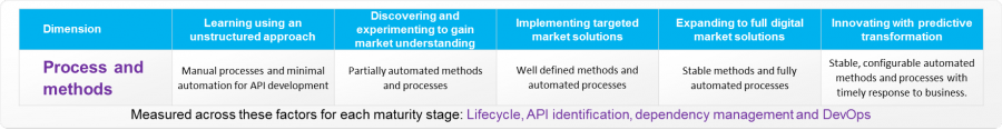 Processandmethods, API Economy