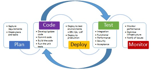 The DevOps Scenarios for Middleware You Use - IBM IT