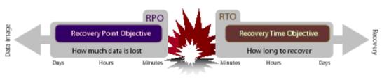 RPO-RTO2