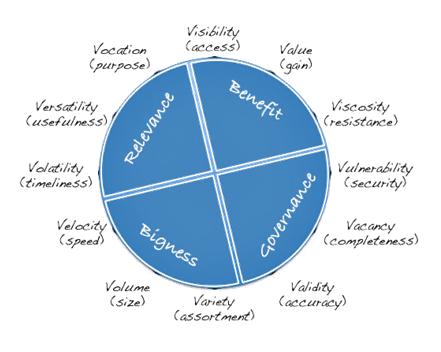 data-categories