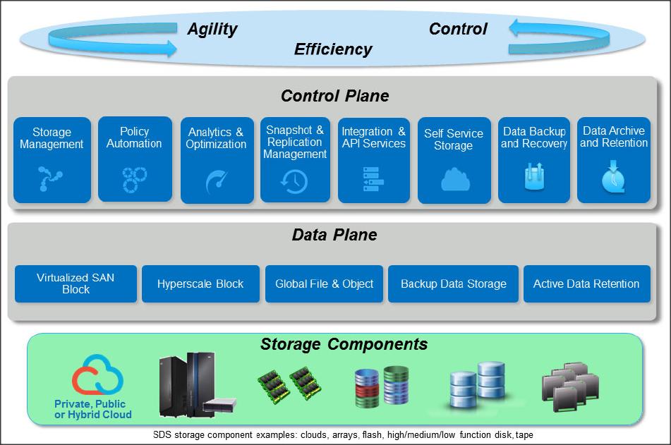 mann1, Software Defined Storage
