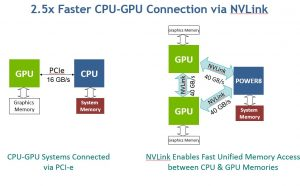 there is a faster cpu-gpu connection with NVlink, GPU Accelerator