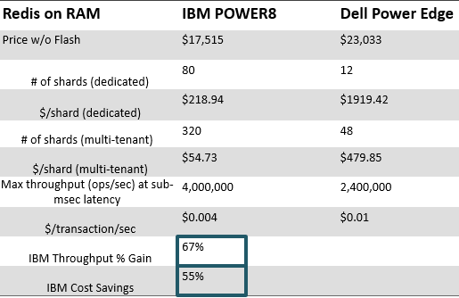 redis on ram compared to ibm power8 and dell power edge, Redis Labs IBM