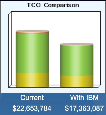 tco comparison, IBM Spectrum Conductor
