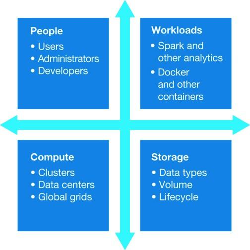 people workloads compute storage, IBM Spectrum Conductor