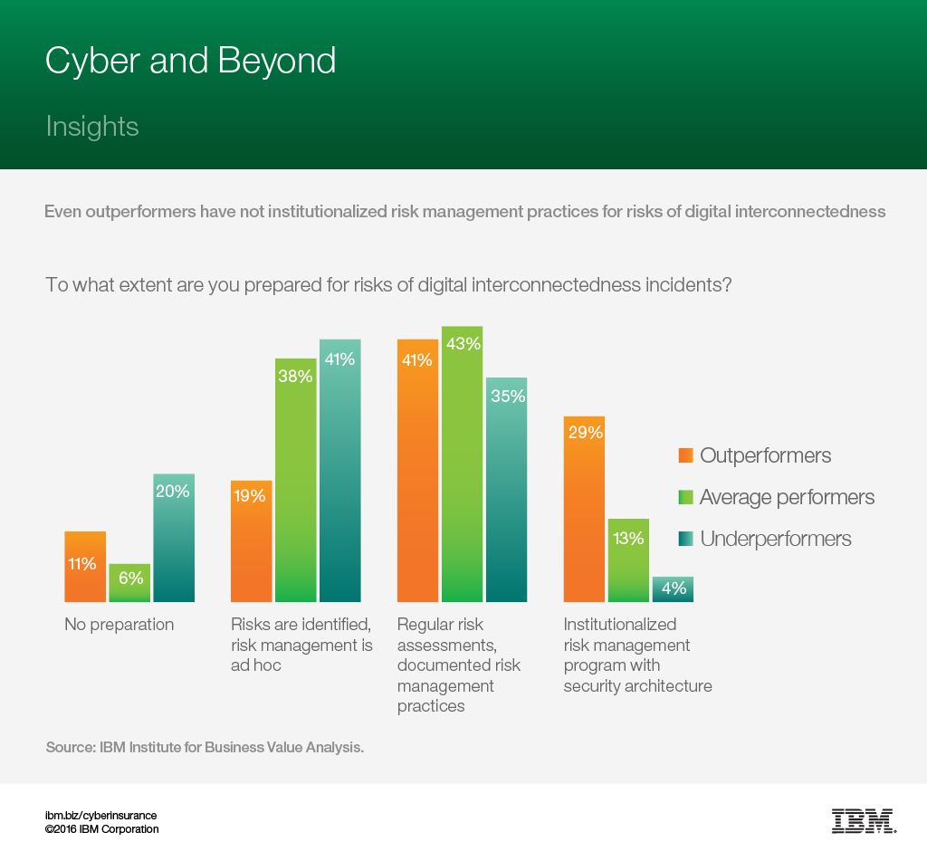 cyber and beyond - study insights, How to Manage Risk