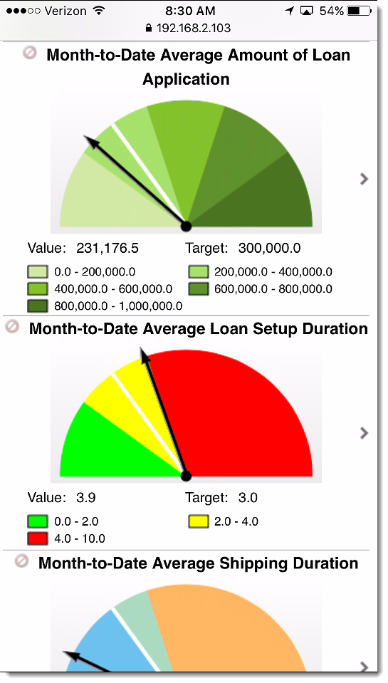 mobile dashboard KPI-1, Mobile Business Monitor