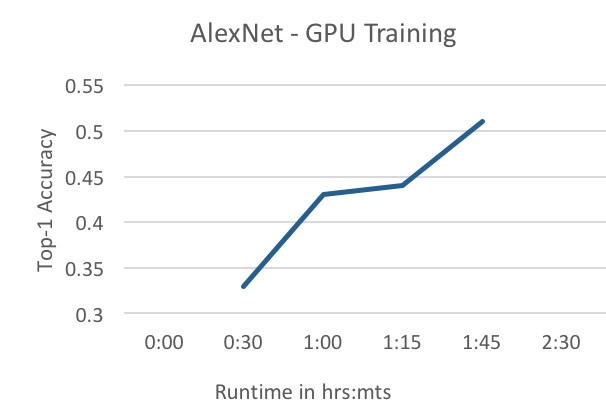 Accelerated deep learning training with GPUs
