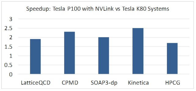 Increasing performance in LatticeQCD, CPMD, SOAP3-dp, Kinetica, and HPCG with POWER8 and NVLink Tesla P100 GPUs