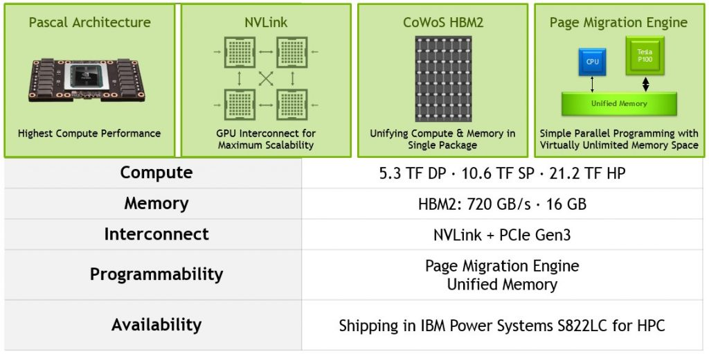 Tesla P100 with NVLink Technology Overview, High Performance Computing