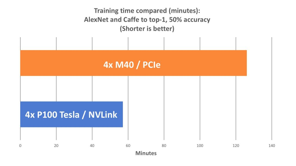 Figure 2Performance in Minutes of Tesla M40/PCIe system vs Tesla P100/NVLink System