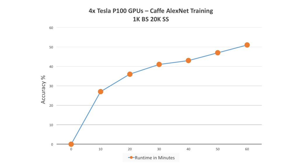 alexnet training curve