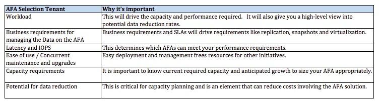 Data Reduction Tenants V2, All-Flash Array Storage