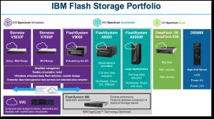 IBM All-flash Storage Portfolio1