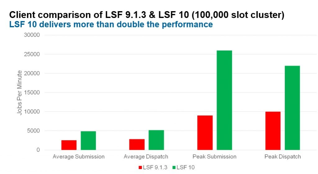 lsf 10 chart, IBM Spectrum LSF 10