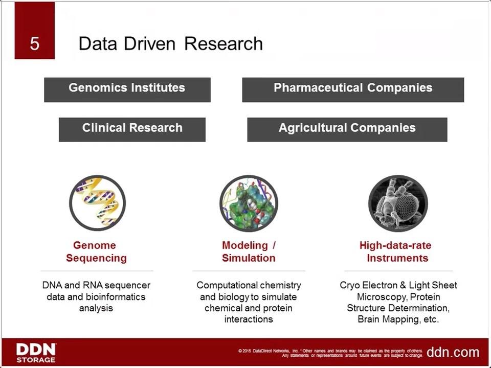 data-driven research