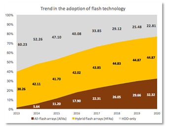 Percentages of market share for each technology, Intelligent Security