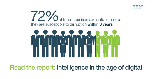 72% of line-of-business execs believe they are susceptible to disruption
