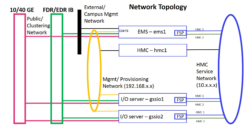 Figure 1. The management and provisioning network and the service network: a logical view (on PPC64BE), Elastic Storage Server Network