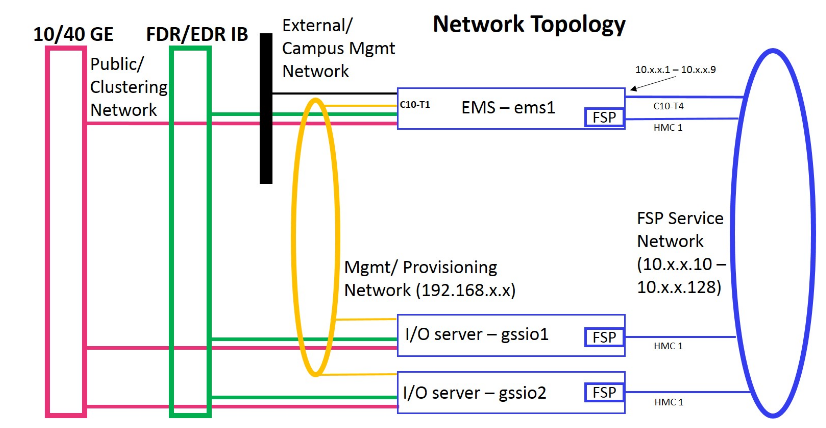 Figure 2. The management and provisioning network and the service network: a logical view (on PPC64LE), Elastic Storage Server Network