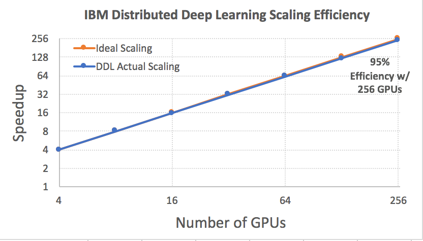 ibm distributed deep learning scaling efficiency