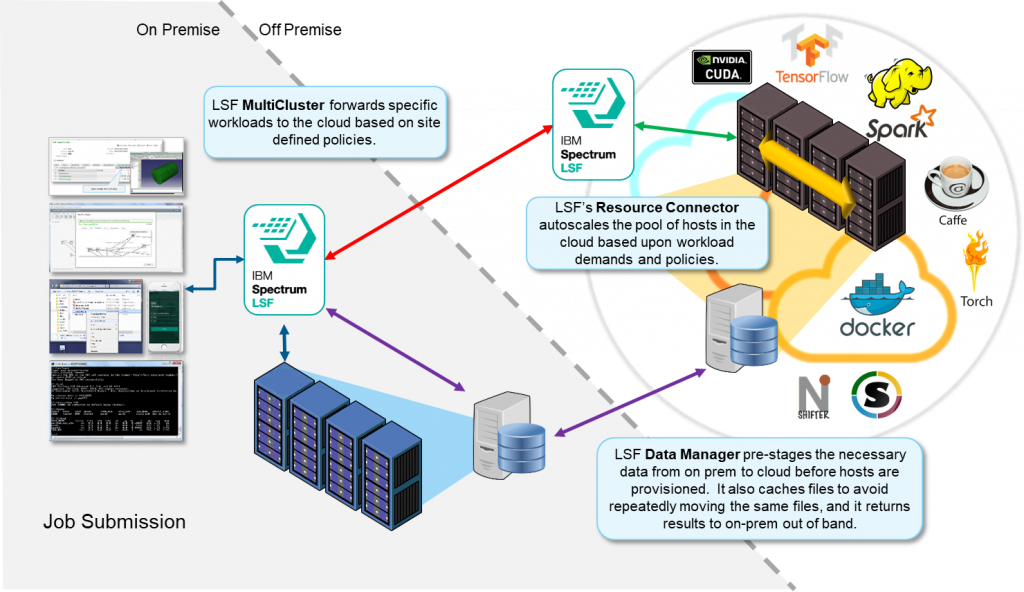 lsf multicluster visual, Hybrid Cloud Storage