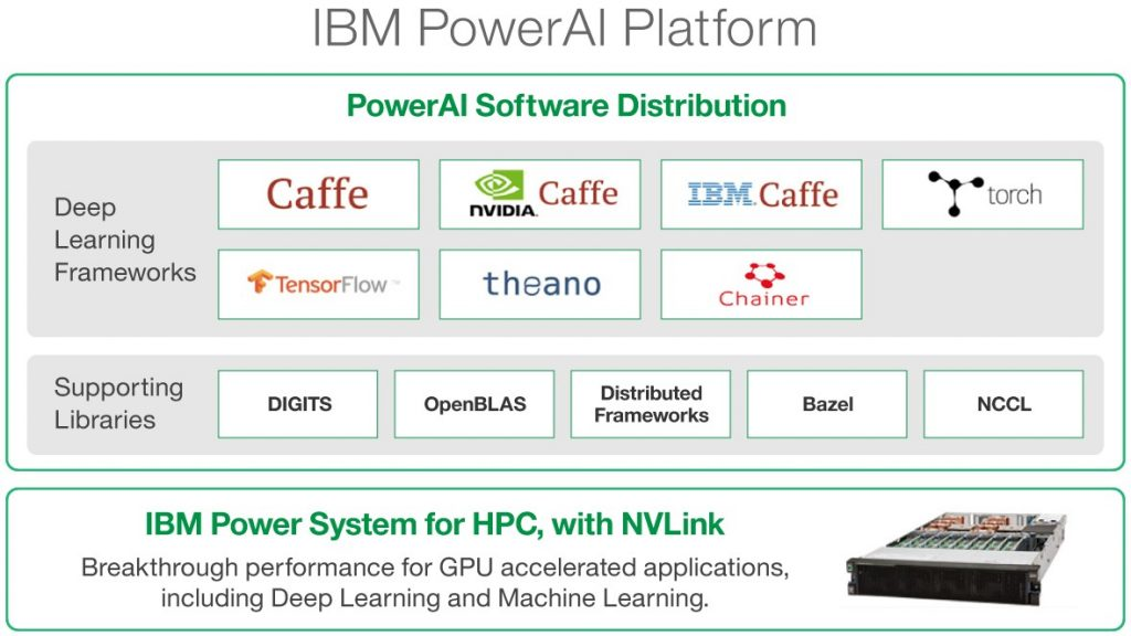 IBM PowerAI Platform, Machine Intelligence