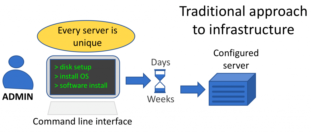 traditional approach to infrastructure - chart, Software Infrastructure
