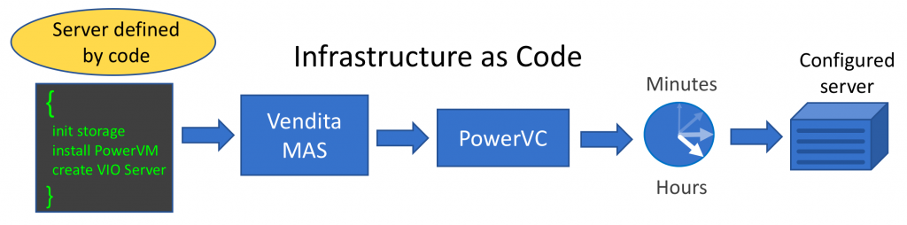 Infrastructure as code, Software Infrastructure