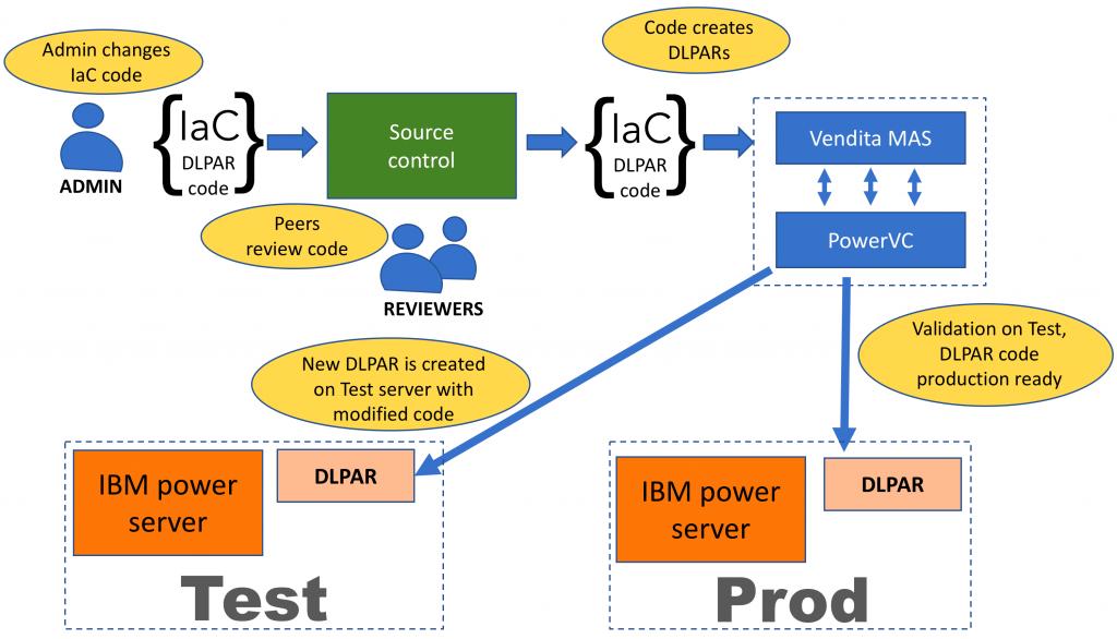 test vs prod, Software Infrastructure